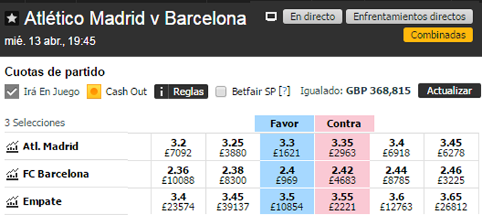 Betfair Exchange apuestas
