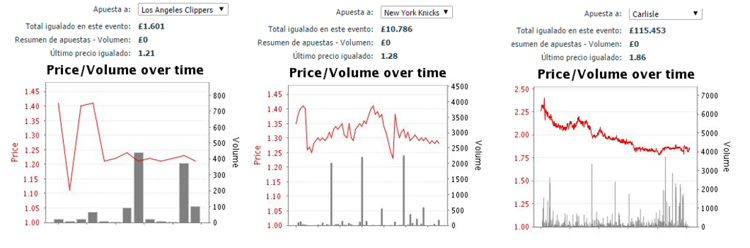 Apuestas Betfair Exchange